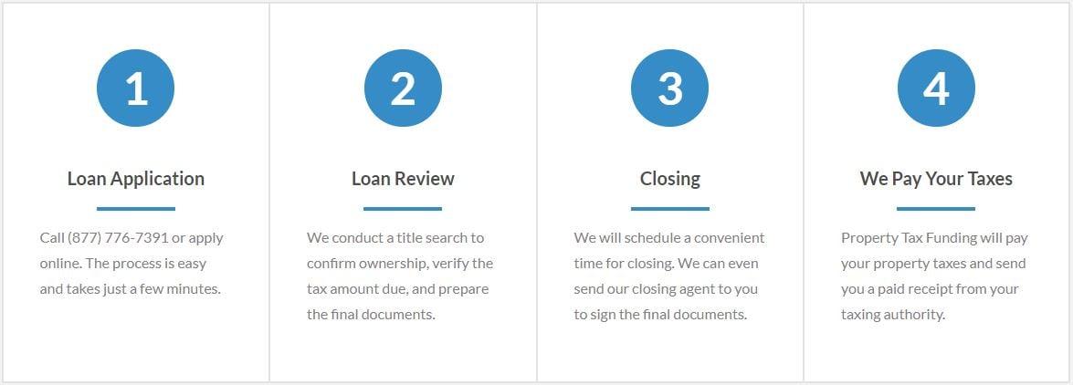 Fast Property Tax Loan Process